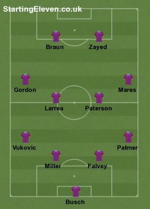 Projected lineup v. jax w miller